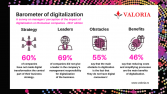 Top executives do not lead digitalization in 7 out of 10 companies